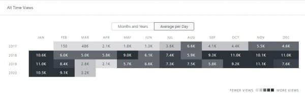 Our average views per day.